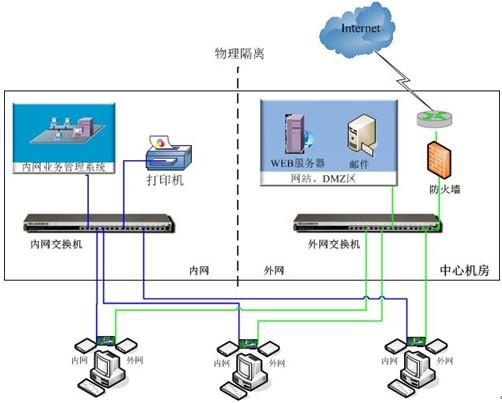 网络隔离集线器是一种多路开关切换设备,与网络安全隔离卡配合使用