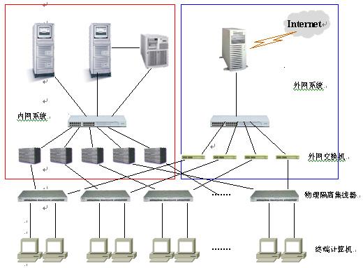 单布线网络物理隔离解决方案