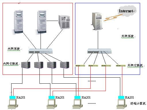 双布线网络物理隔离解决方案